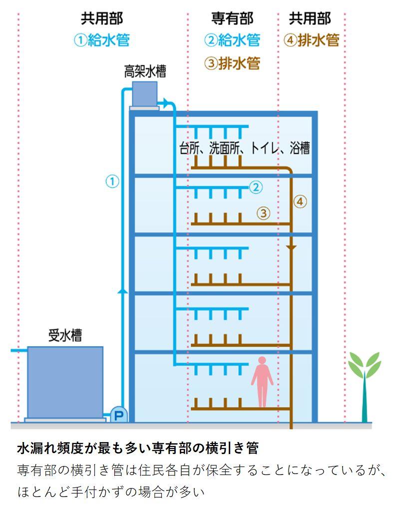 マンション 給排水管