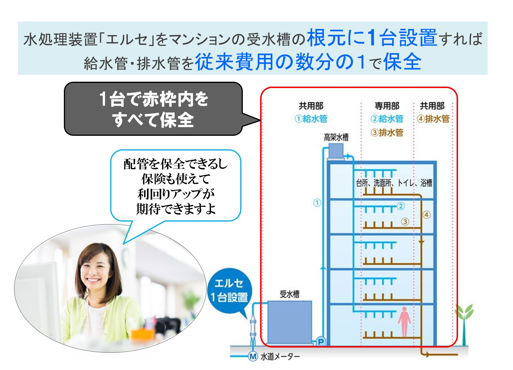 水処理装置「エルセ」をマンションの受水槽の根元に1台設置すれば 給水管・排水管を従来費用の数分の1で保全