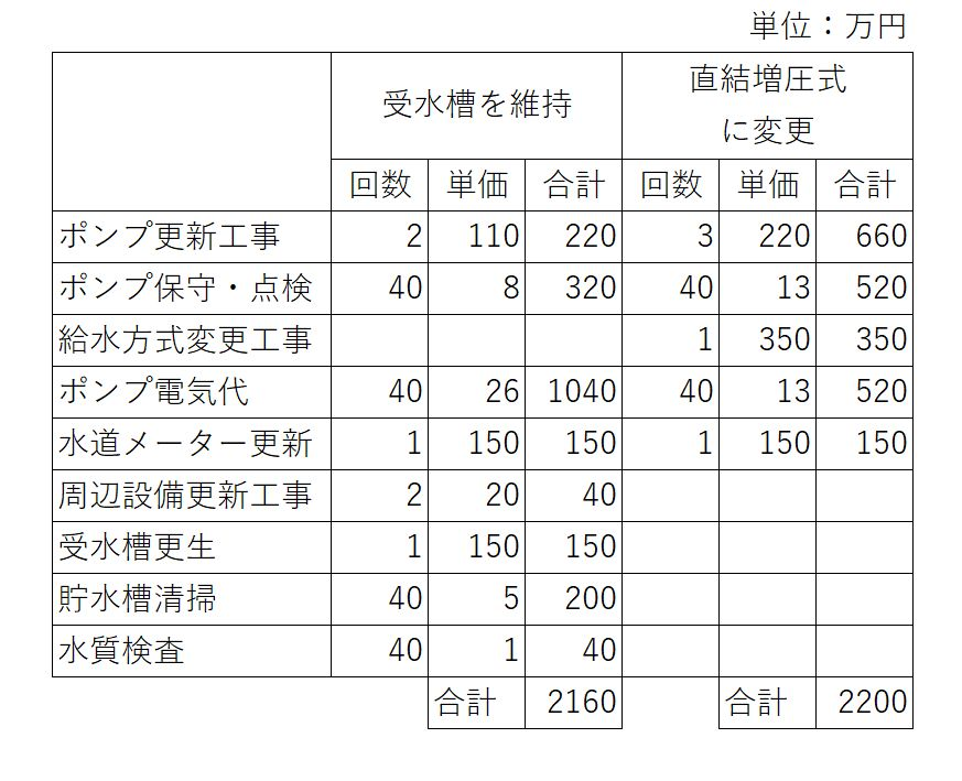 受水槽維持と増圧方式に変えた場合の費用比較