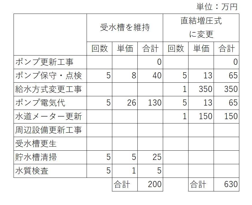 受水槽維持と増圧方式に変えた場合の費用比較(築20年~築25年)