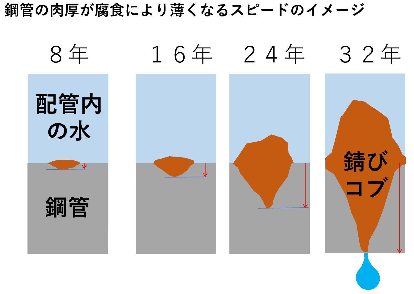 鋼管の肉厚が腐食により薄くなるスピードのイメージ