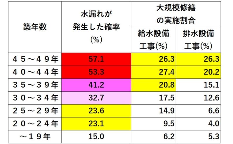 マンション 築年数毎の水漏れ発生率