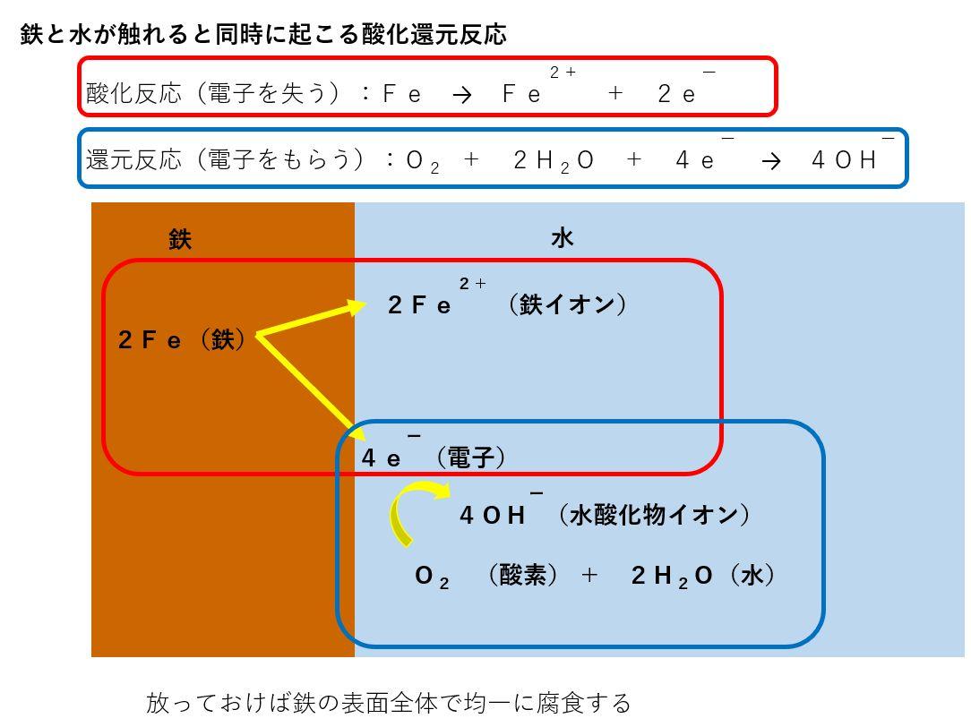 鉄と水との境界での電気化学反応式