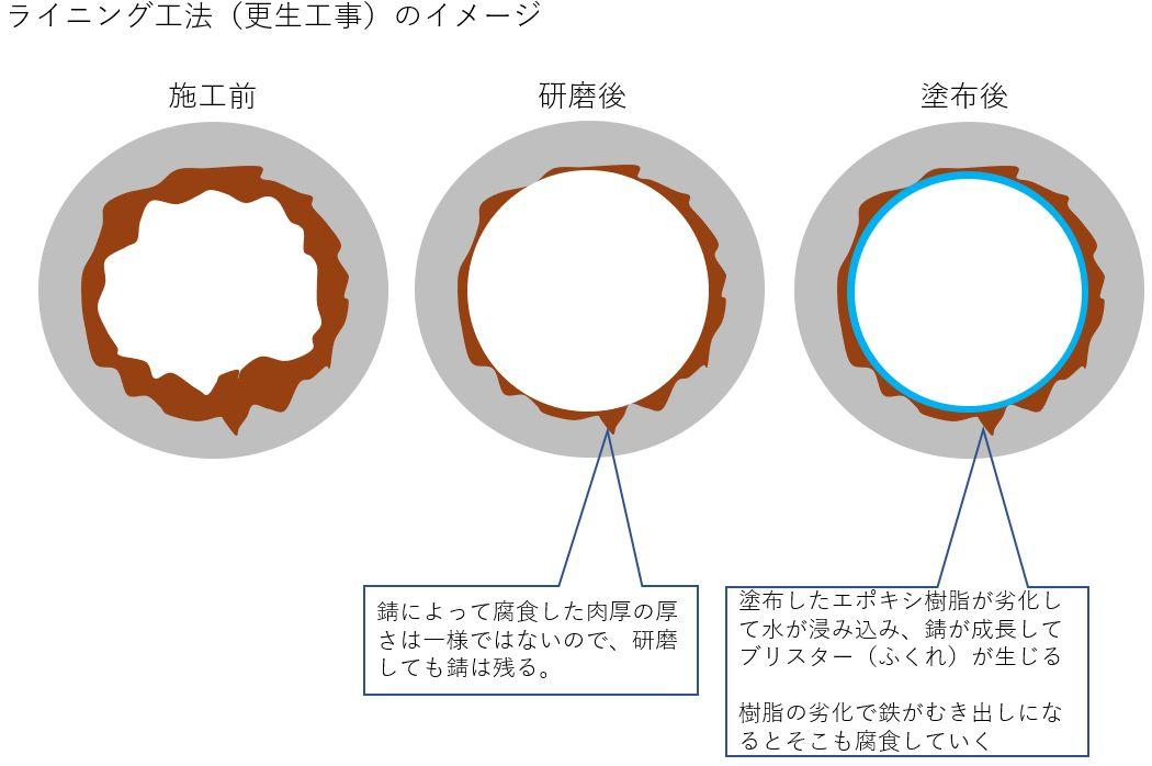 ライニング工法(更生工事)のイメージ