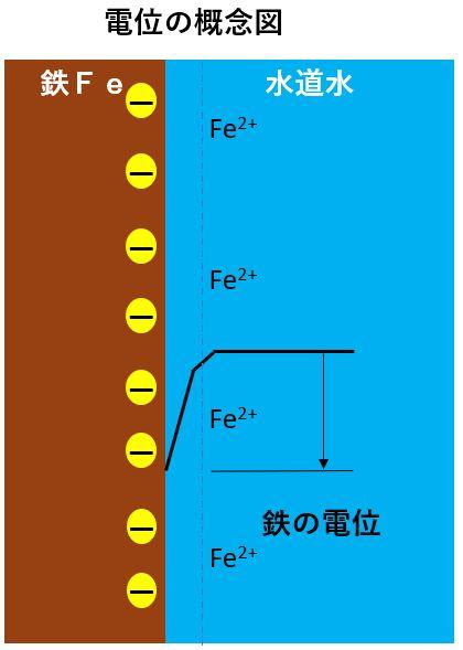 電位の概念図