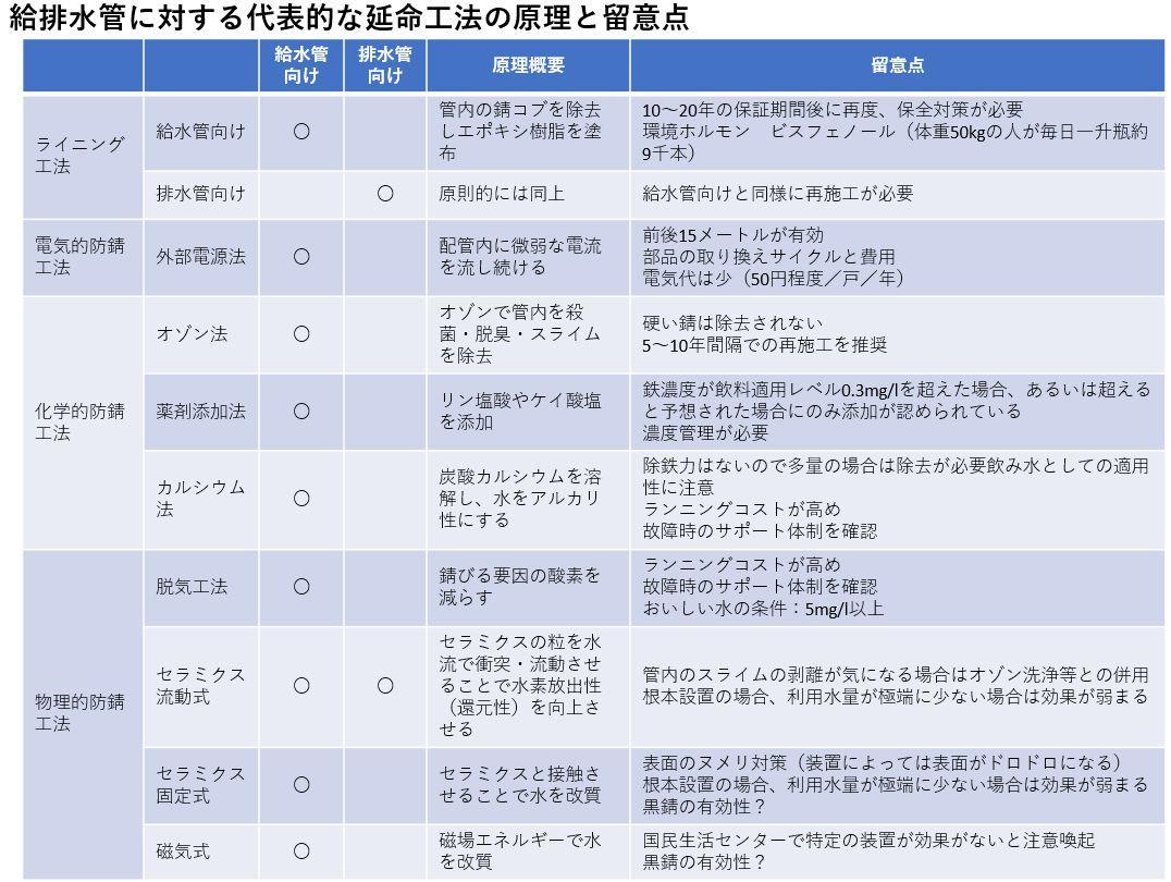 給排水管に対する代表的な延命工法の原理と留意点