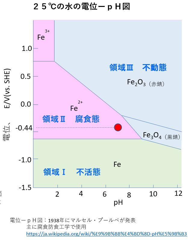 25℃の水の電位ーpH図