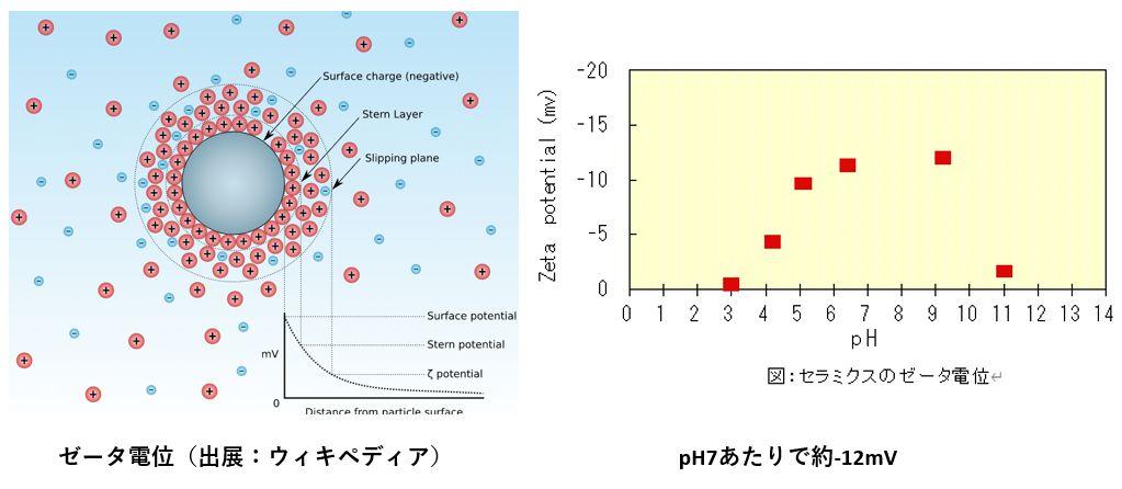 ゼータ電位とセラミクス流動型のセラミクスのゼータ電位例