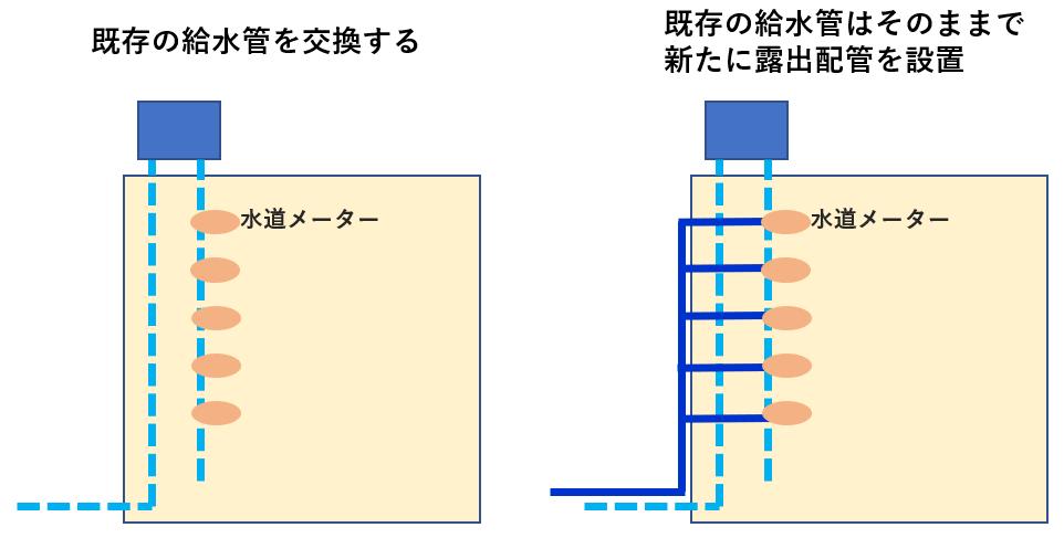 給水管の立管の交換