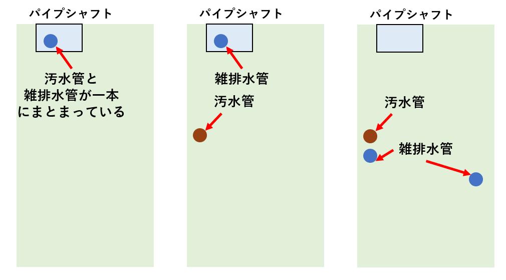 排水管の立管の交換