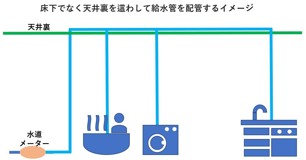 天井裏を這わして給水管を配管